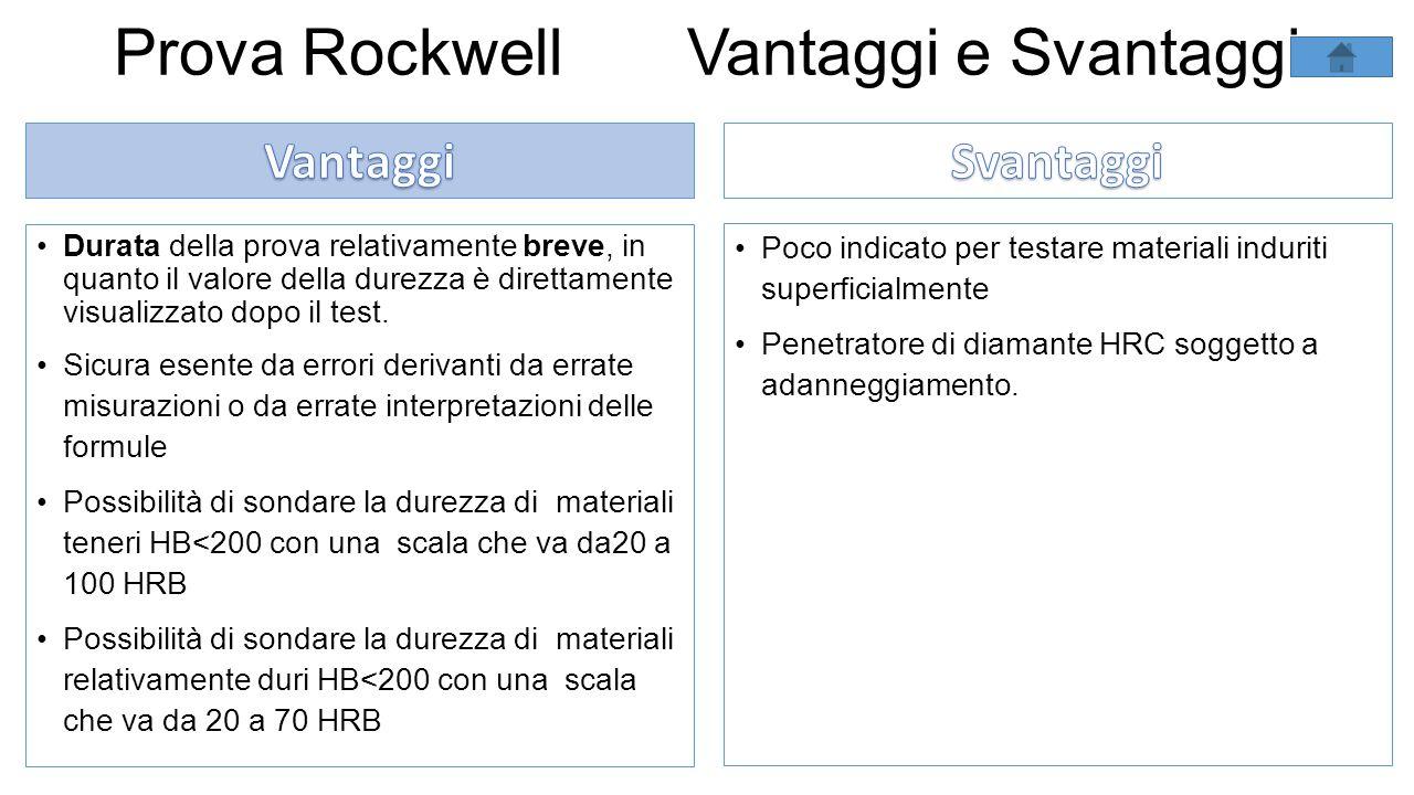 Prova Rockwell Vantaggi e Svantaggi