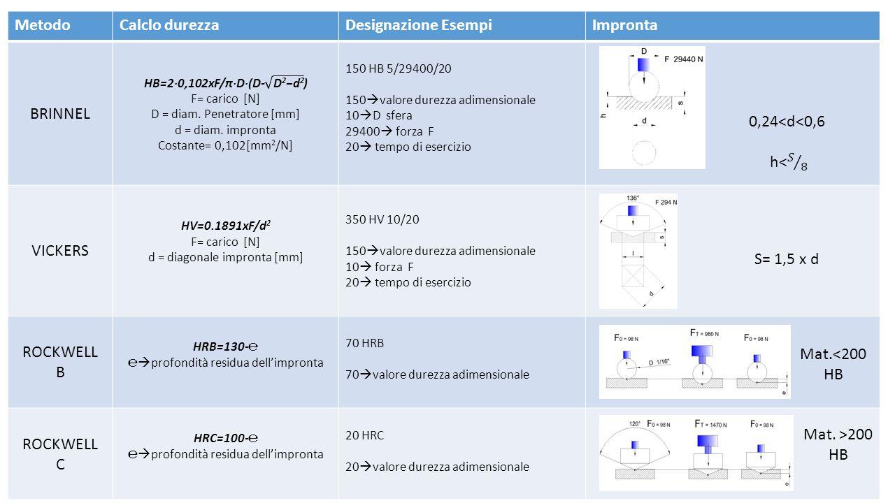 Metodo Calclo durezza Designazione Esempi Impronta BRINNEL VICKERS