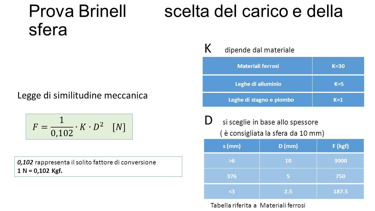 Prova Brinell scelta del carico e della sfera