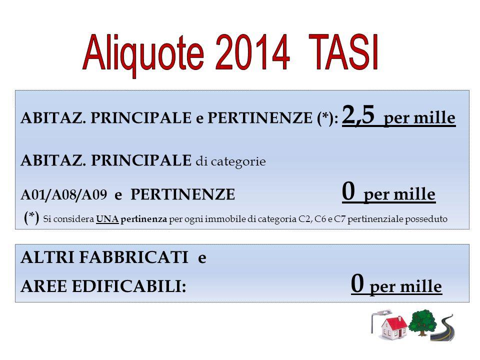 Aliquote 2014 TASI ALTRI FABBRICATI e AREE EDIFICABILI: 0 per mille
