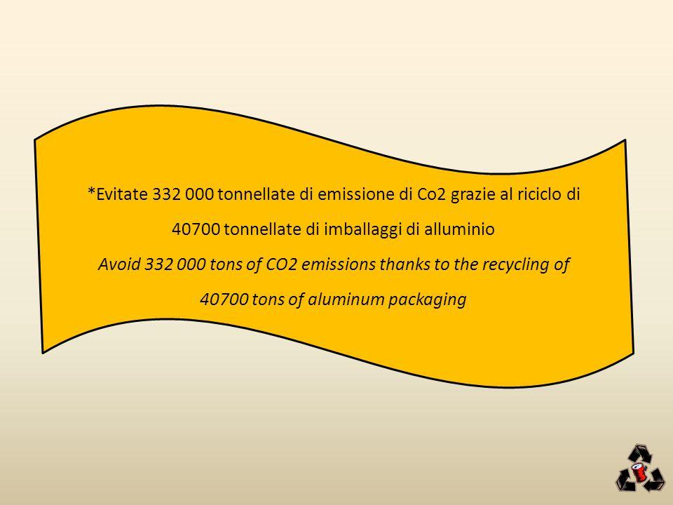 *Evitate 332 000 tonnellate di emissione di Co2 grazie al riciclo di