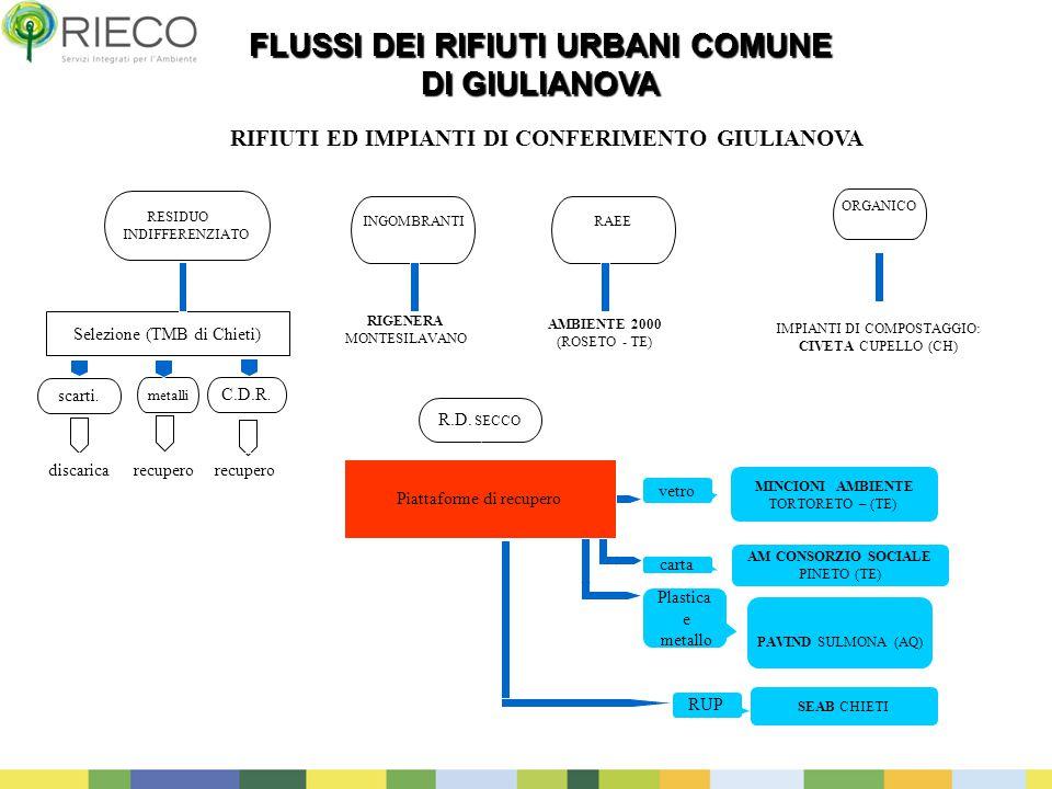 FLUSSI DEI RIFIUTI URBANI COMUNE DI GIULIANOVA