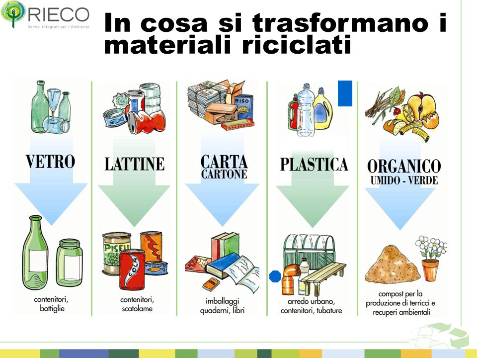 In cosa si trasformano i materiali riciclati