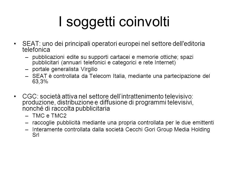 I soggetti coinvolti SEAT: uno dei principali operatori europei nel settore dell editoria telefonica.