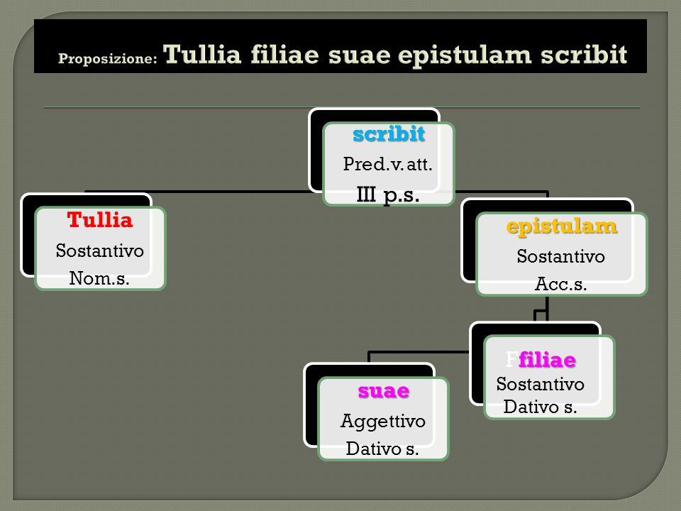 Proposizione: Tullia filiae suae epistulam scribit