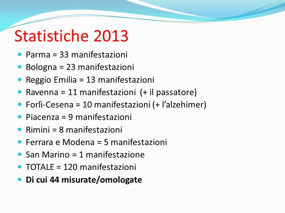 Statistiche 2013 Parma = 33 manifestazioni Bologna = 23 manifestazioni