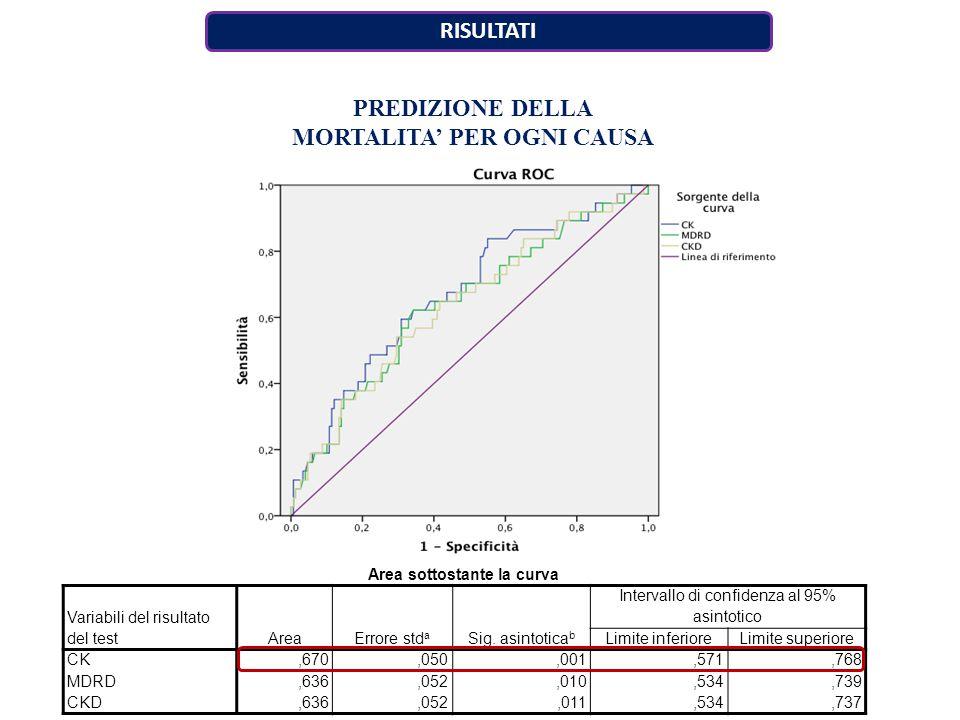 PREDIZIONE DELLA MORTALITA' PER OGNI CAUSA Area sottostante la curva