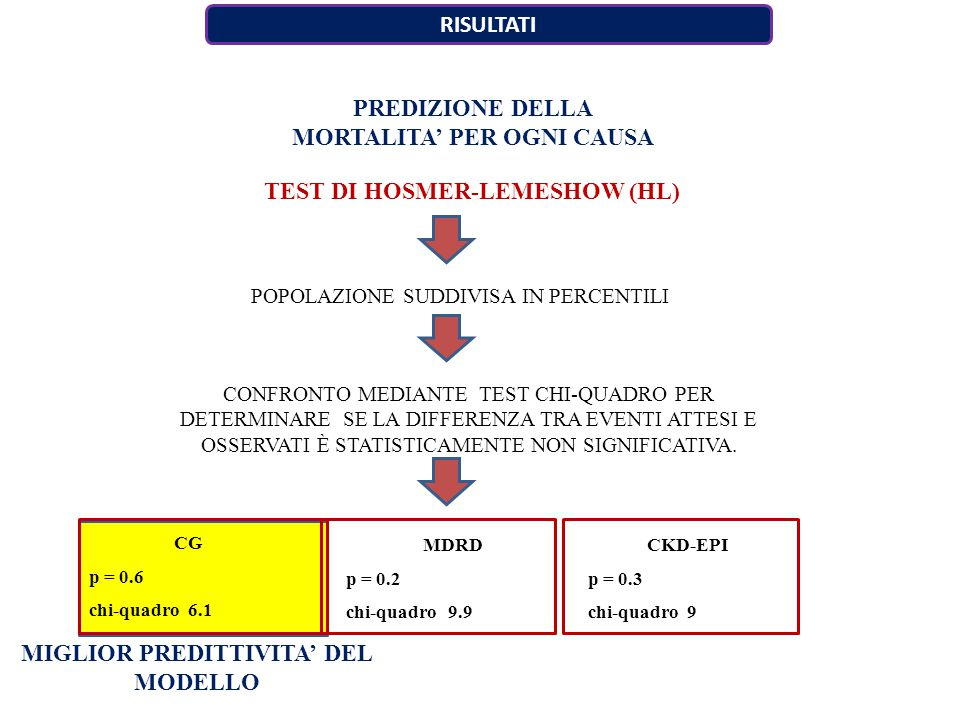 PREDIZIONE DELLA MORTALITA' PER OGNI CAUSA