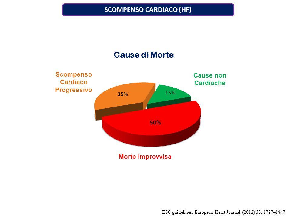 SCOMPENSO CARDIACO (HF) Scompenso Cardiaco Progressivo