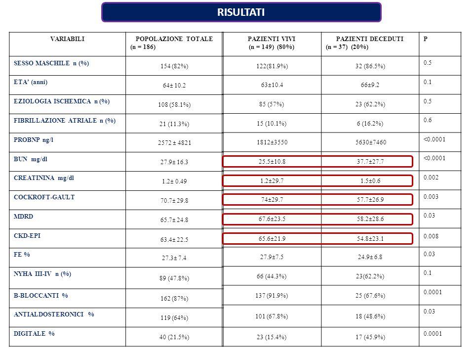 RISULTATI VARIABILI POPOLAZIONE TOTALE (n = 186) SESSO MASCHILE n (%)