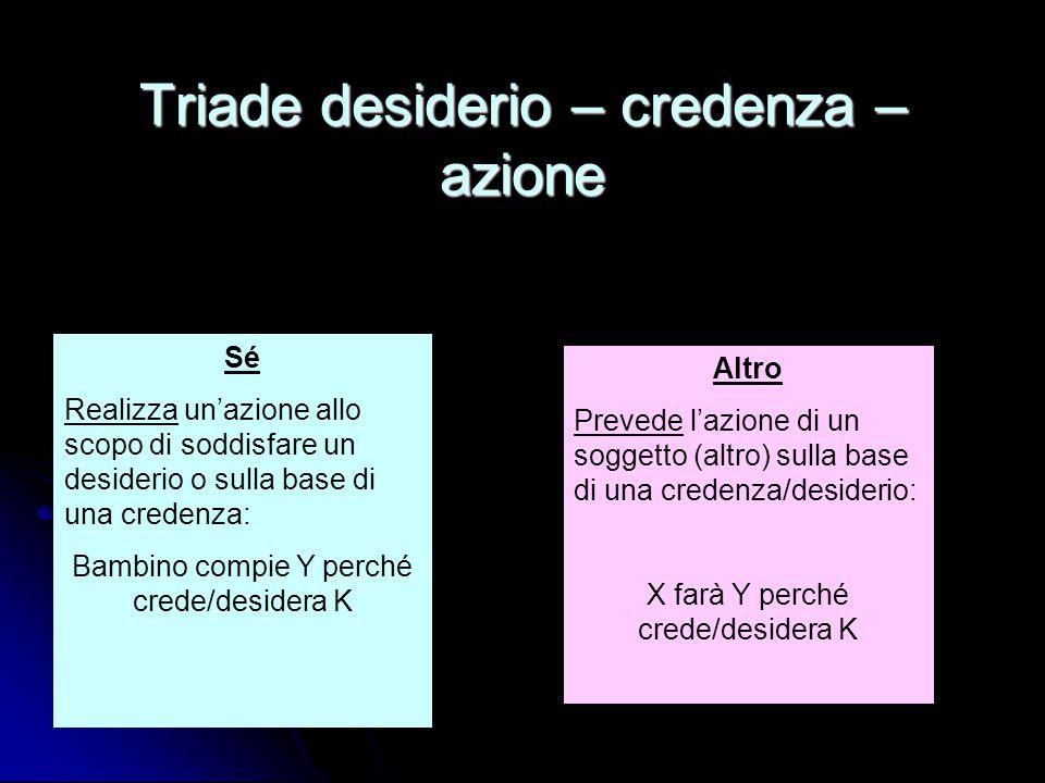 Triade desiderio – credenza – azione