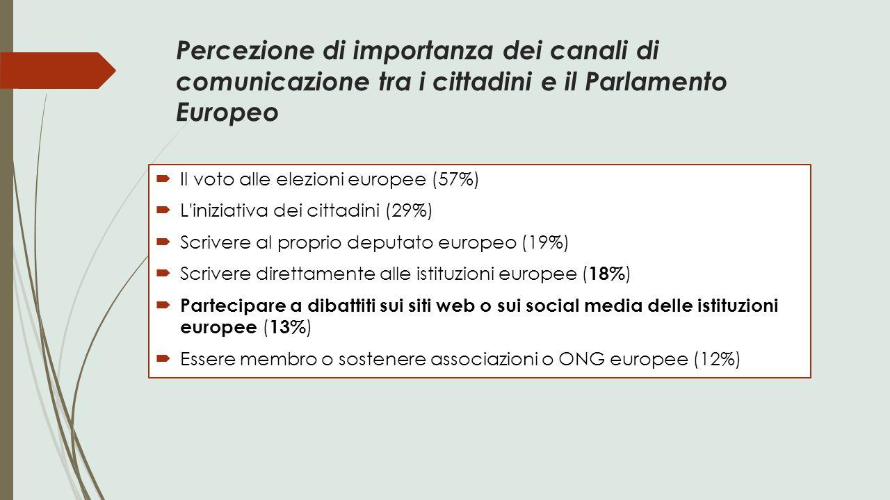 Percezione di importanza dei canali di comunicazione tra i cittadini e il Parlamento Europeo