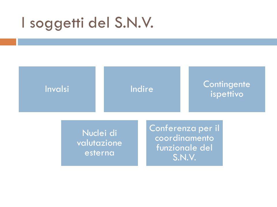 I soggetti del S.N.V. Invalsi Indire Contingente ispettivo