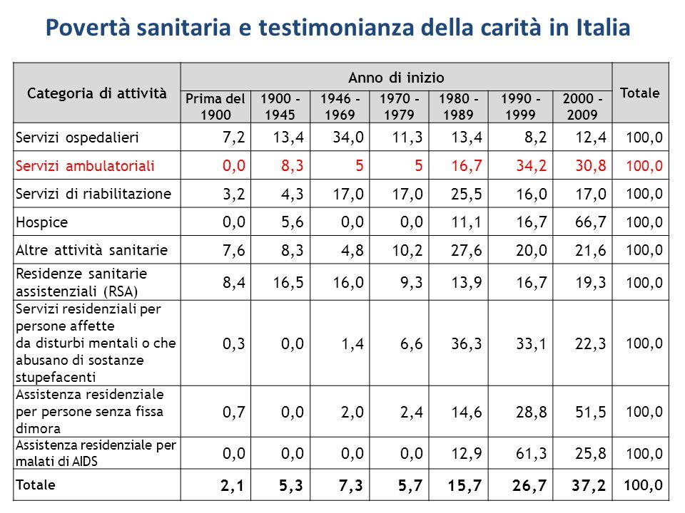 Povertà sanitaria e testimonianza della carità in Italia