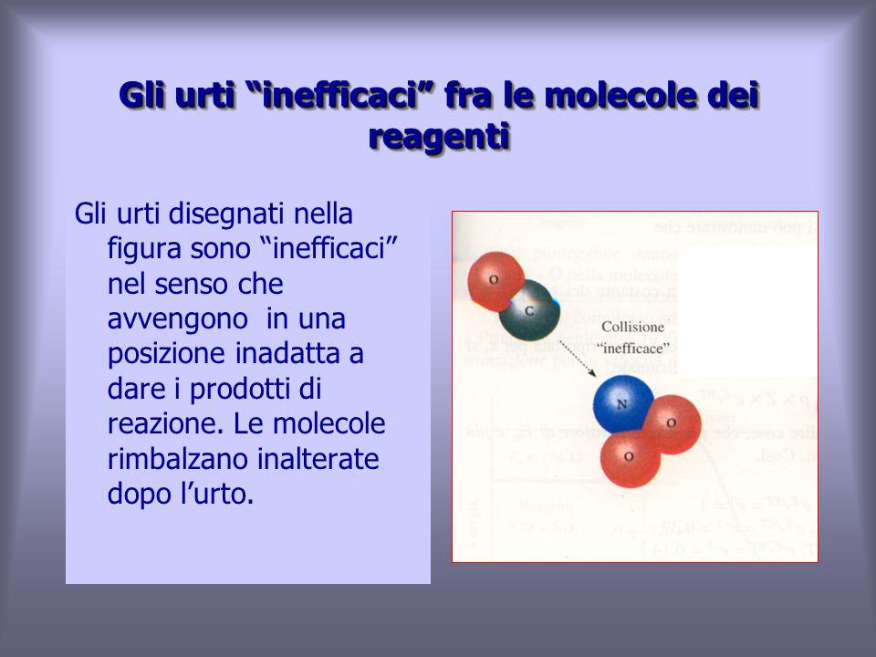 Gli urti inefficaci fra le molecole dei reagenti