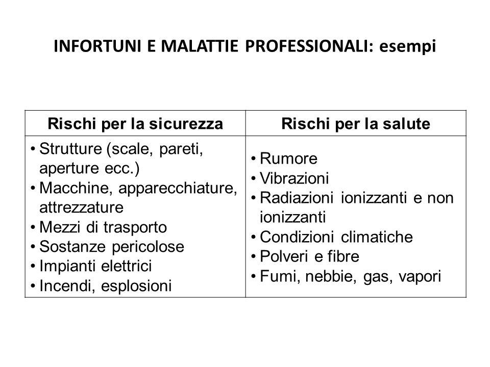INFORTUNI E MALATTIE PROFESSIONALI: esempi