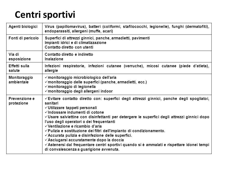 Centri sportivi Agenti biologici