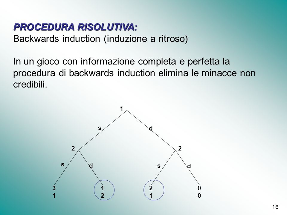 PROCEDURA RISOLUTIVA: Backwards induction (induzione a ritroso)