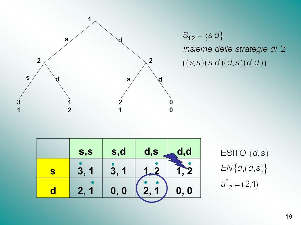 1 2 s d 3 s,s s,d d,s d,d s 3, 1 1, 2 d 2, 1 0, 0