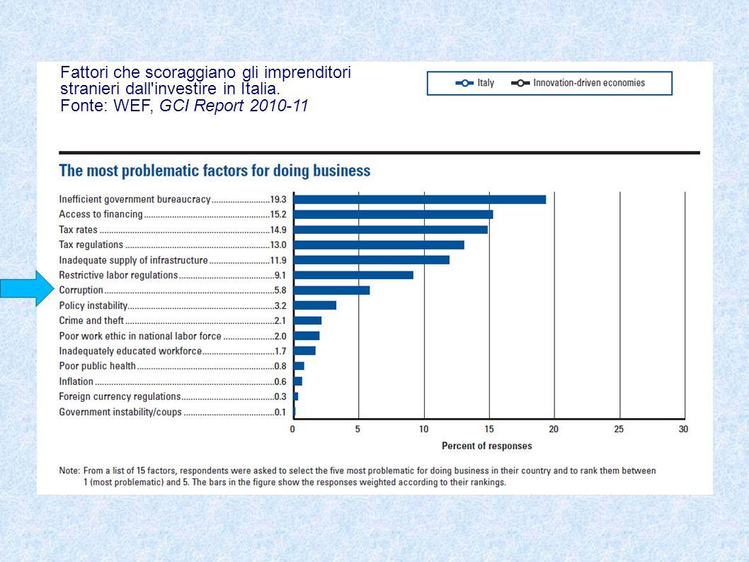 Fattori che scoraggiano gli imprenditori stranieri dall investire in Italia.