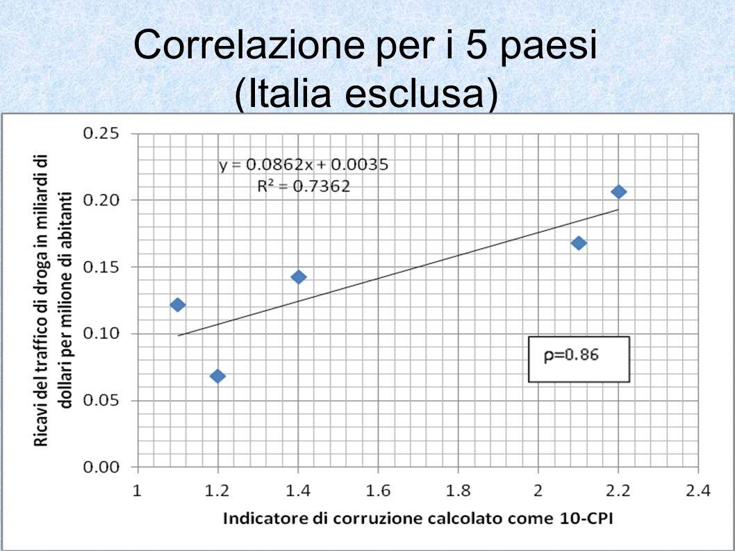Correlazione per i 5 paesi (Italia esclusa)