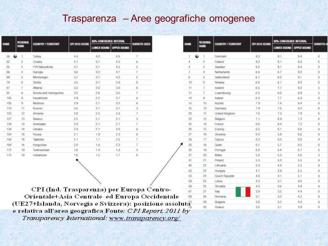 Trasparenza – Aree geografiche omogenee