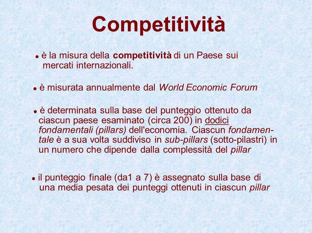 Competitività è la misura della competitività di un Paese sui