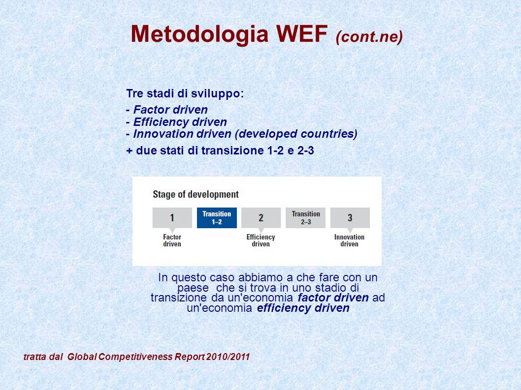 Metodologia WEF (cont.ne)