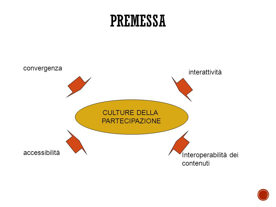 PREMESSA convergenza interattività CULTURE DELLA PARTECIPAZIONE