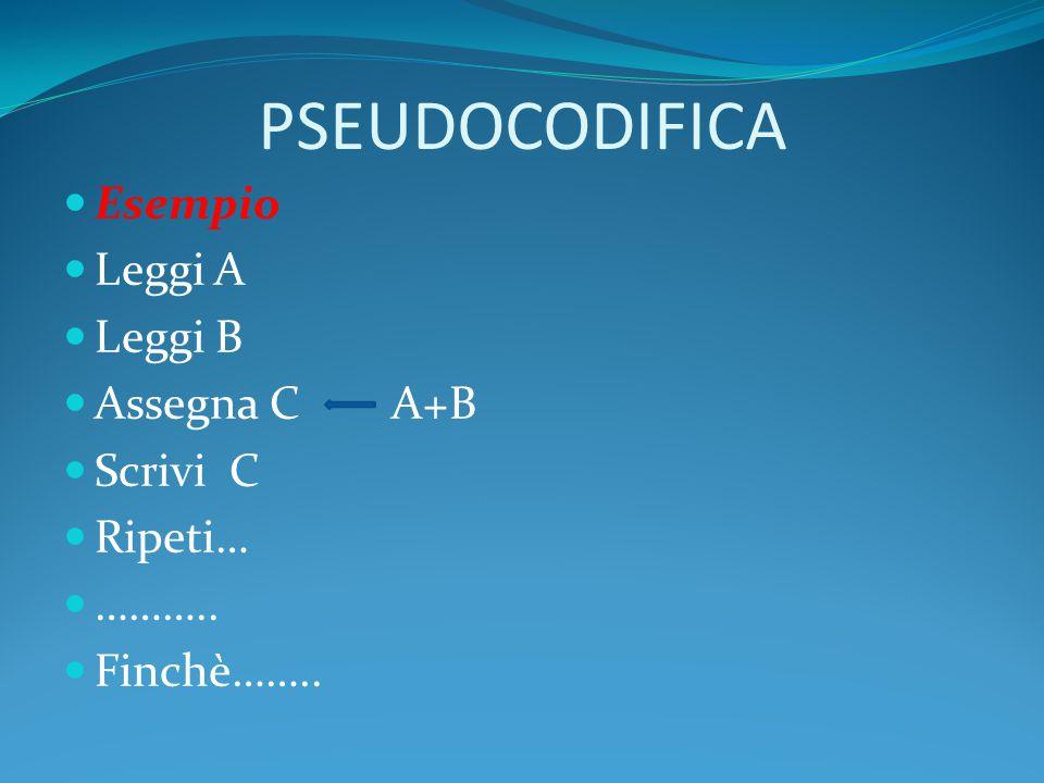 PSEUDOCODIFICA Esempio Leggi A Leggi B Assegna C A+B Scrivi C Ripeti…