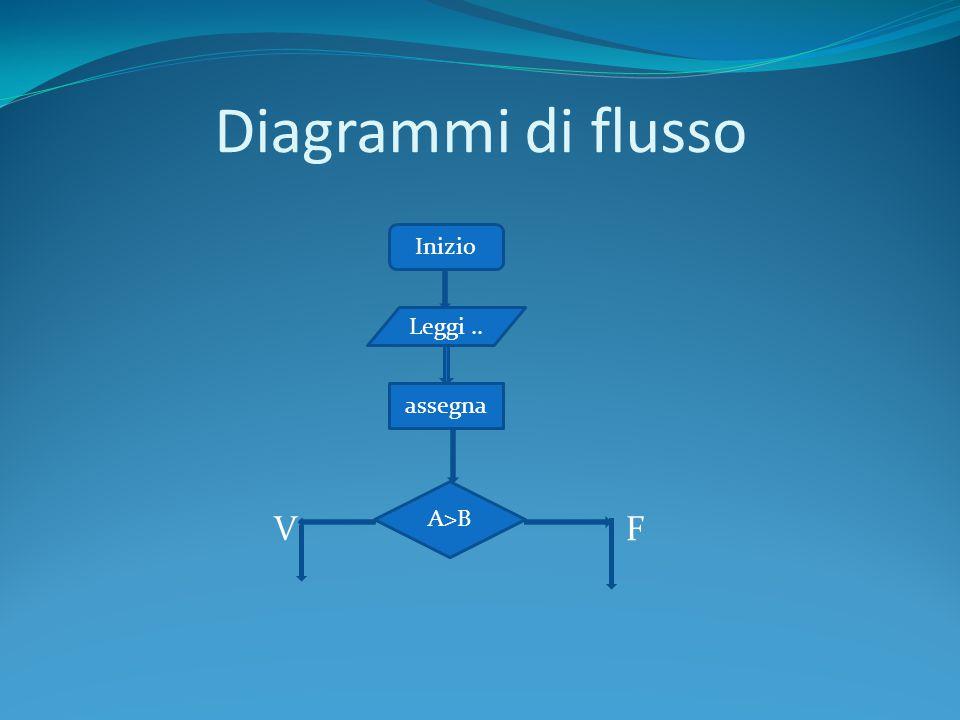 Diagrammi di flusso V F Inizio Leggi .. assegna A>B