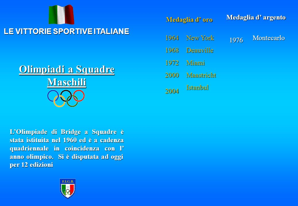 LE VITTORIE SPORTIVE ITALIANE Olimpiadi a Squadre Maschili