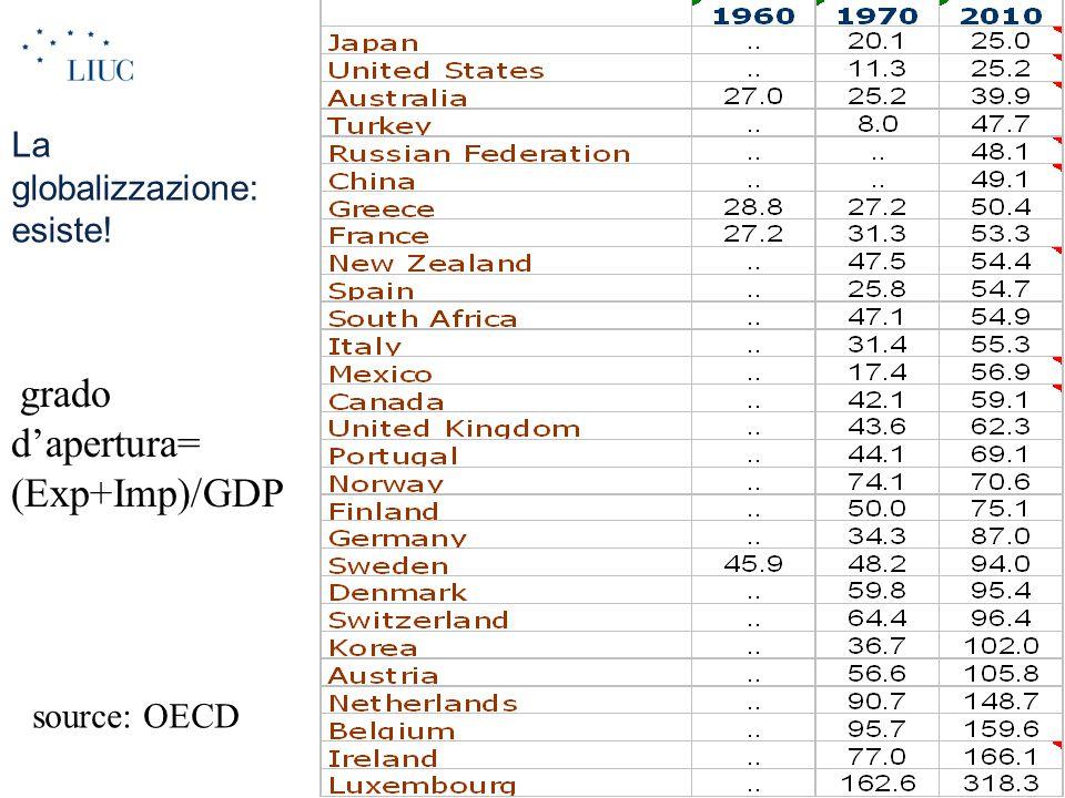 La globalizzazione: esiste!