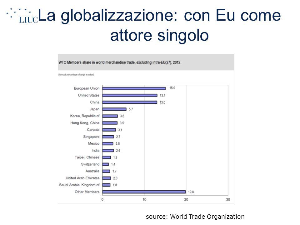 La globalizzazione: con Eu come attore singolo