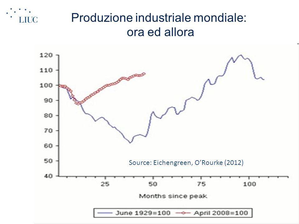 Produzione industriale mondiale: ora ed allora