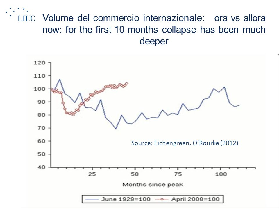 Volume del commercio internazionale: ora vs allora now: for the first 10 months collapse has been much deeper