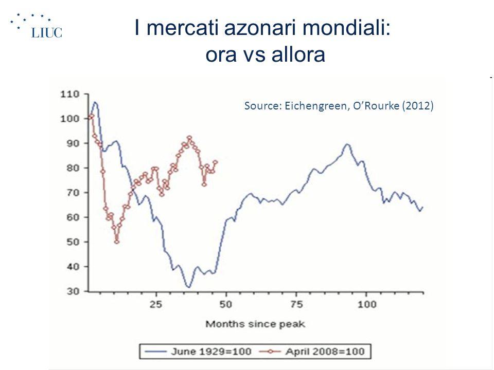 I mercati azonari mondiali: ora vs allora