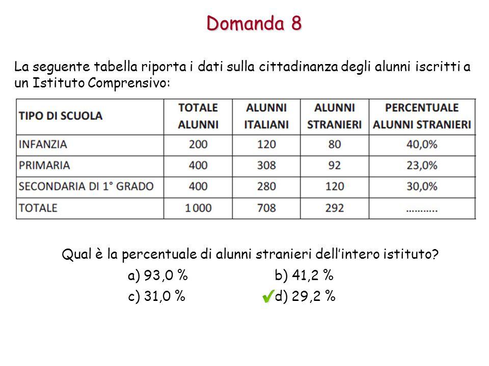 Qual è la percentuale di alunni stranieri dell'intero istituto
