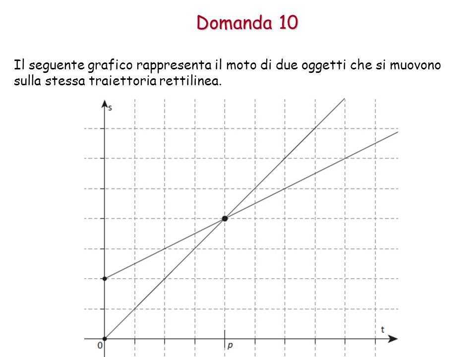 Domanda 10 Il seguente grafico rappresenta il moto di due oggetti che si muovono sulla stessa traiettoria rettilinea.