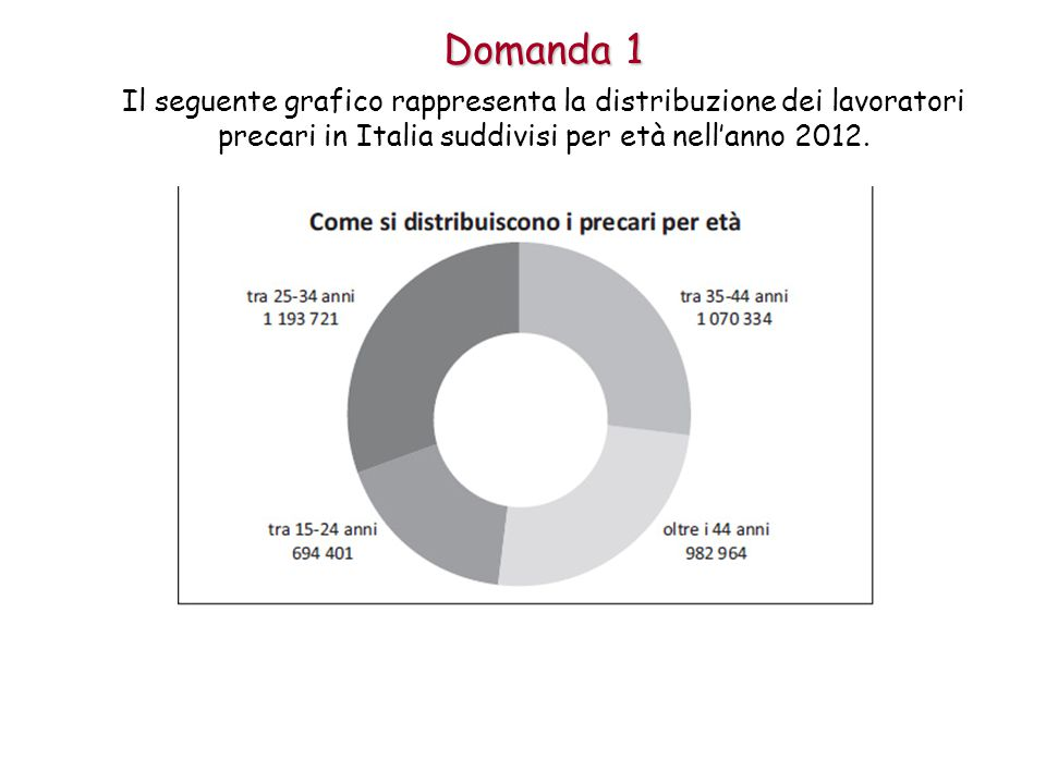 Domanda 1 Il seguente grafico rappresenta la distribuzione dei lavoratori precari in Italia suddivisi per età nell'anno 2012.