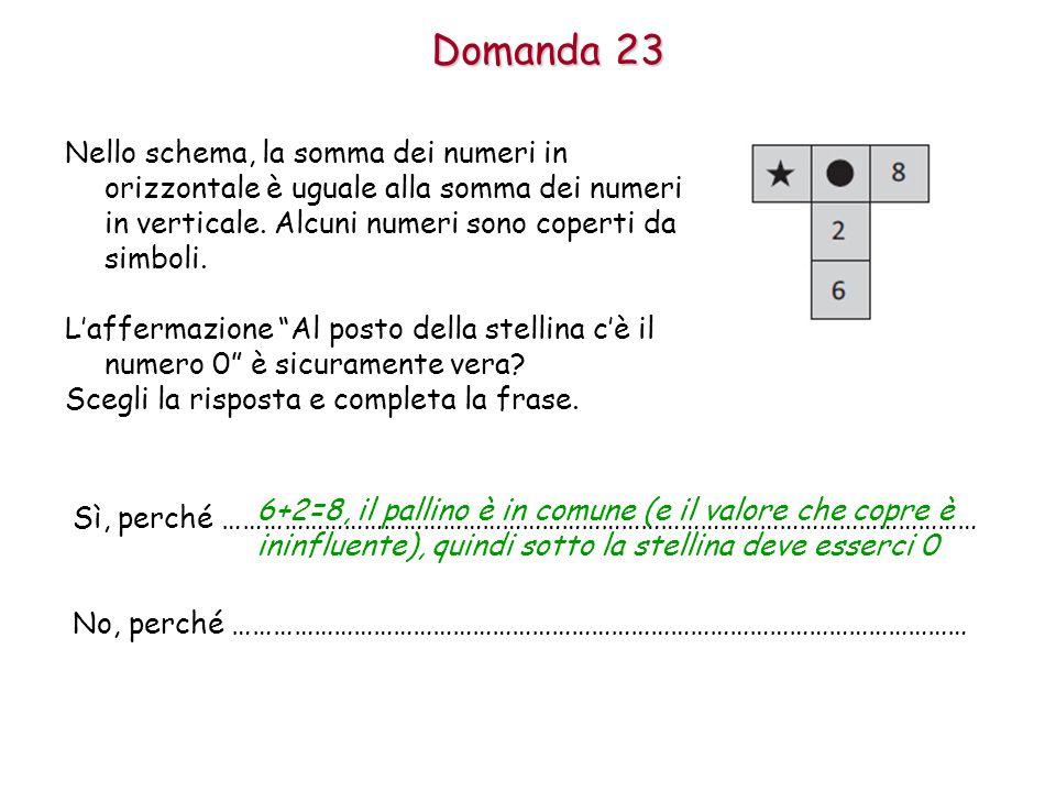 Domanda 23 Nello schema, la somma dei numeri in orizzontale è uguale alla somma dei numeri in verticale. Alcuni numeri sono coperti da simboli.