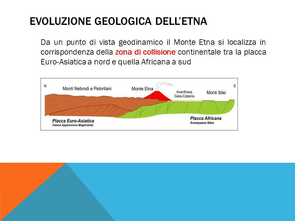 Evoluzione geologica dell'Etna
