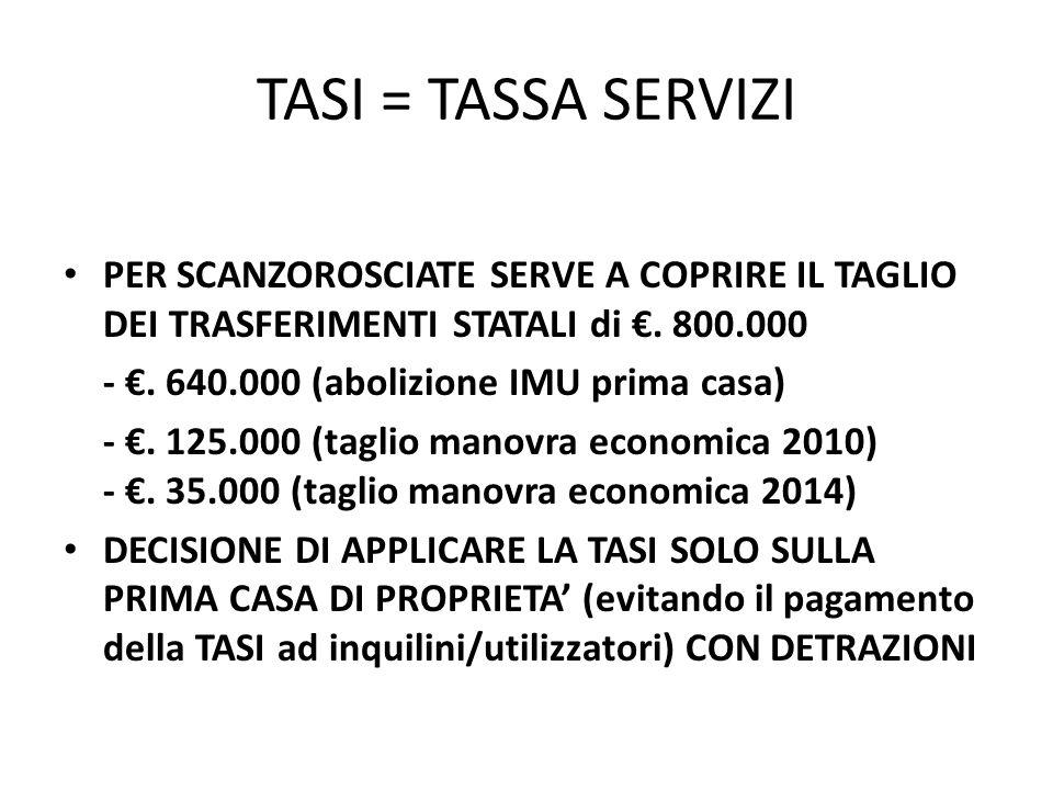 TASI = TASSA SERVIZI PER SCANZOROSCIATE SERVE A COPRIRE IL TAGLIO DEI TRASFERIMENTI STATALI di €. 800.000.