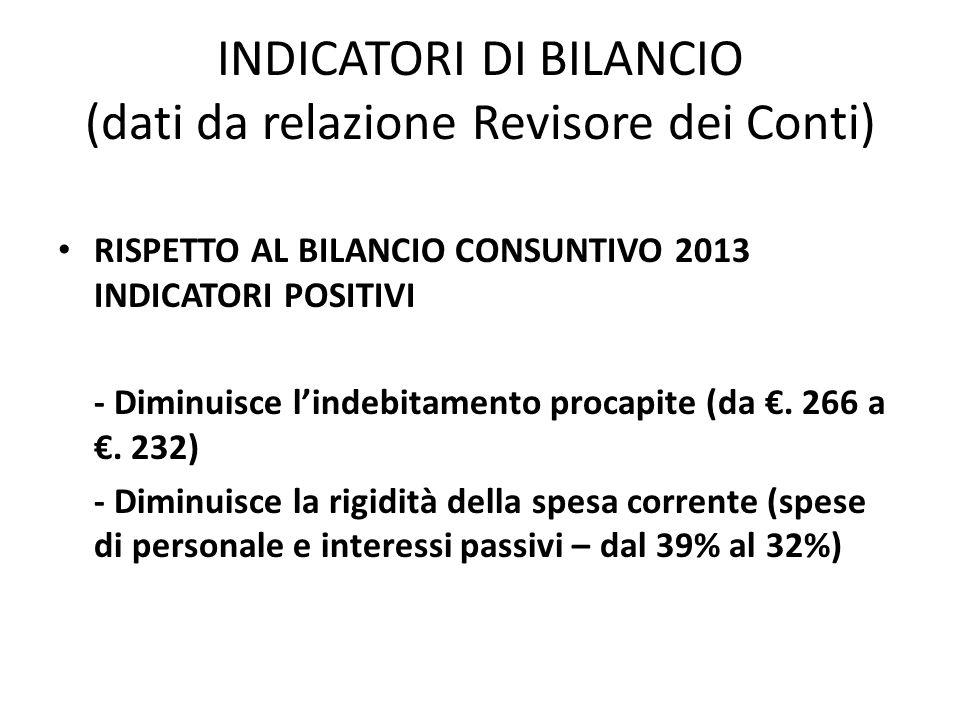 INDICATORI DI BILANCIO (dati da relazione Revisore dei Conti)