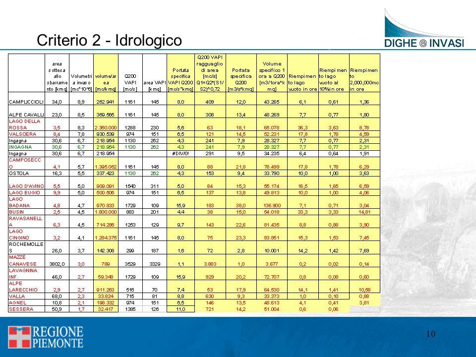 Criterio 2 - Idrologico