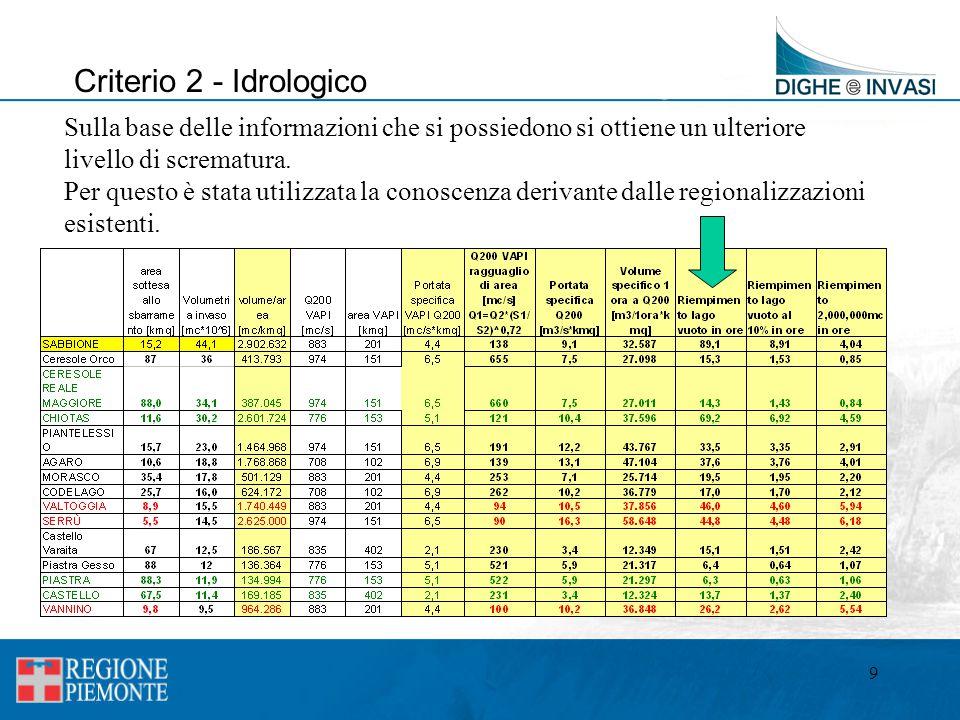 Criterio 2 - Idrologico Sulla base delle informazioni che si possiedono si ottiene un ulteriore. livello di scrematura.