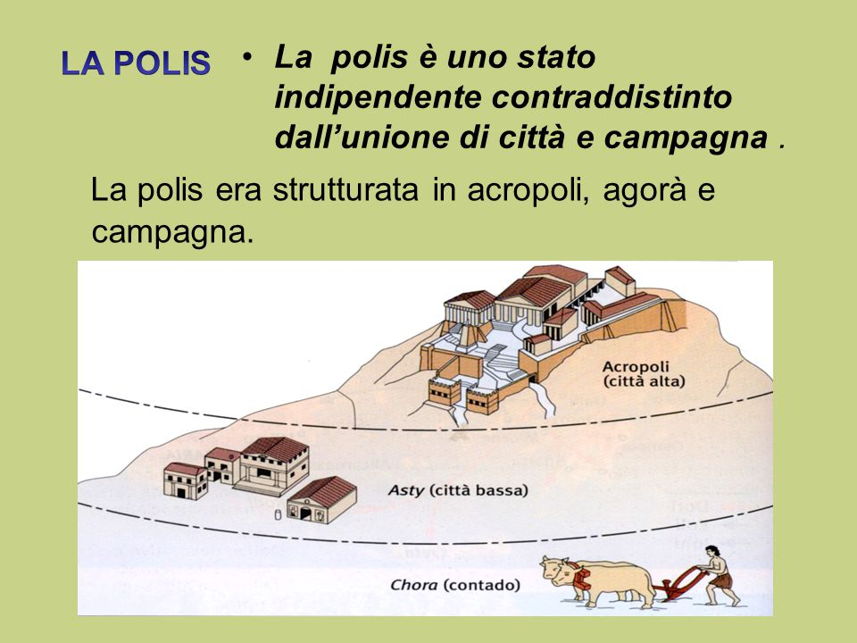 La polis era strutturata in acropoli, agorà e campagna.