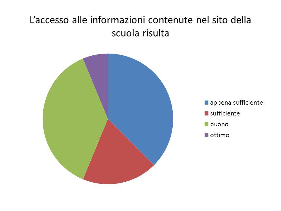 L'accesso alle informazioni contenute nel sito della scuola risulta