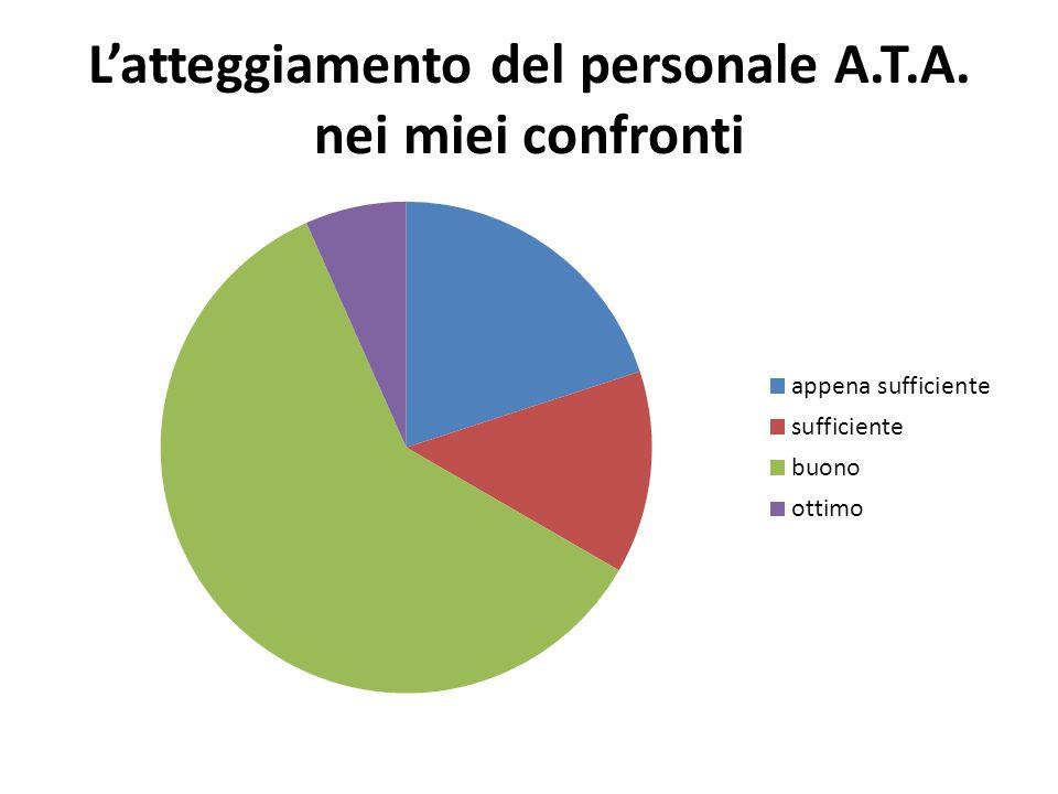 L'atteggiamento del personale A.T.A. nei miei confronti