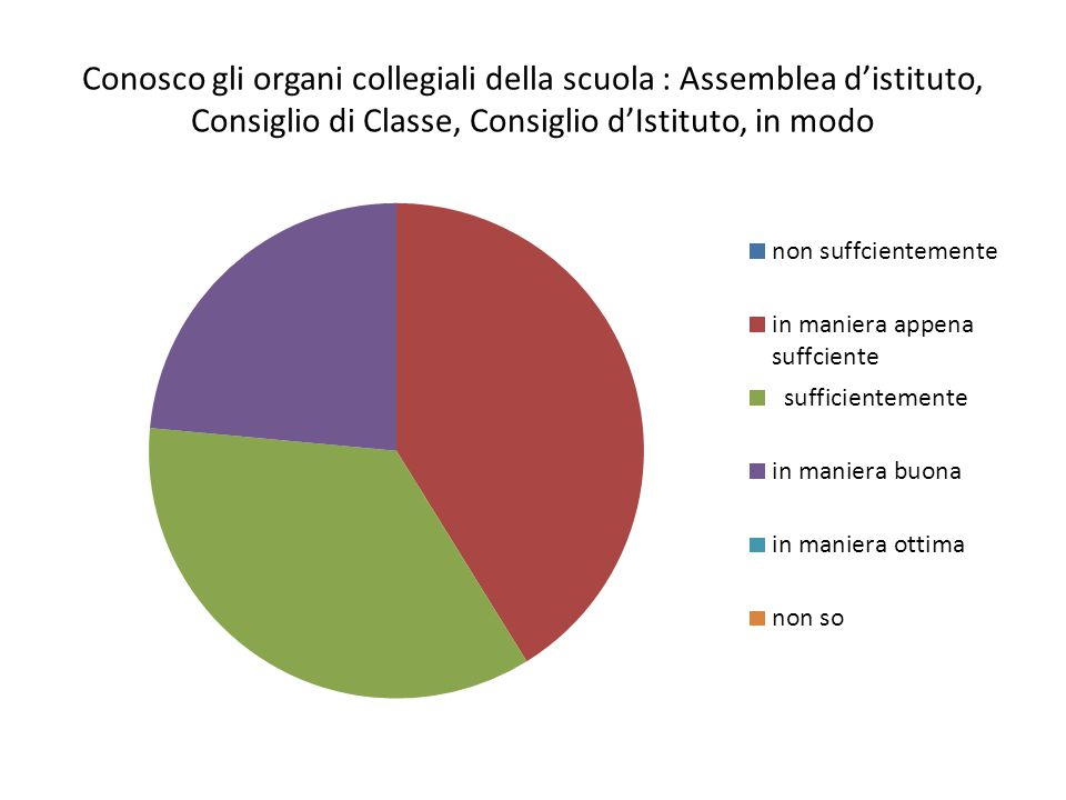 Conosco gli organi collegiali della scuola : Assemblea d'istituto, Consiglio di Classe, Consiglio d'Istituto, in modo